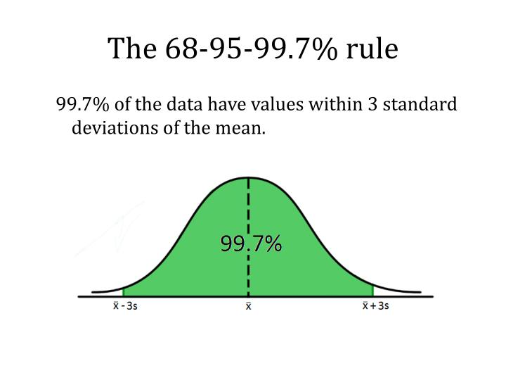 The 68-95-99.7% rule