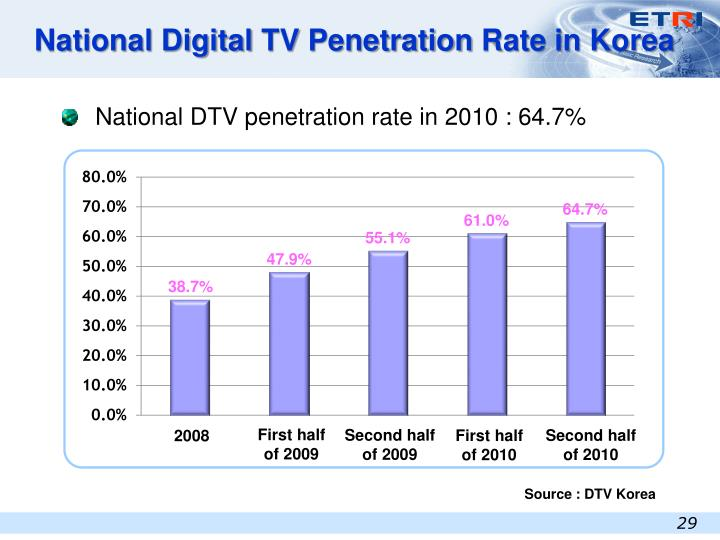 National Digital