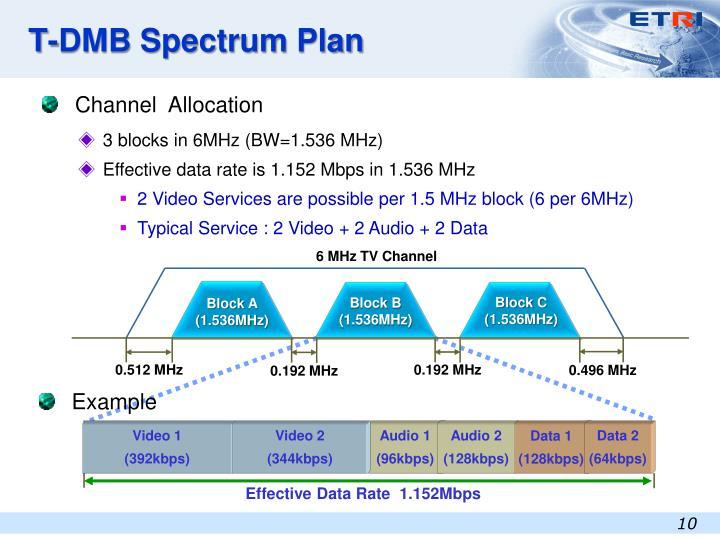 T-DMB Spectrum