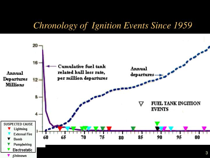 Chronology of ignition events since 1959