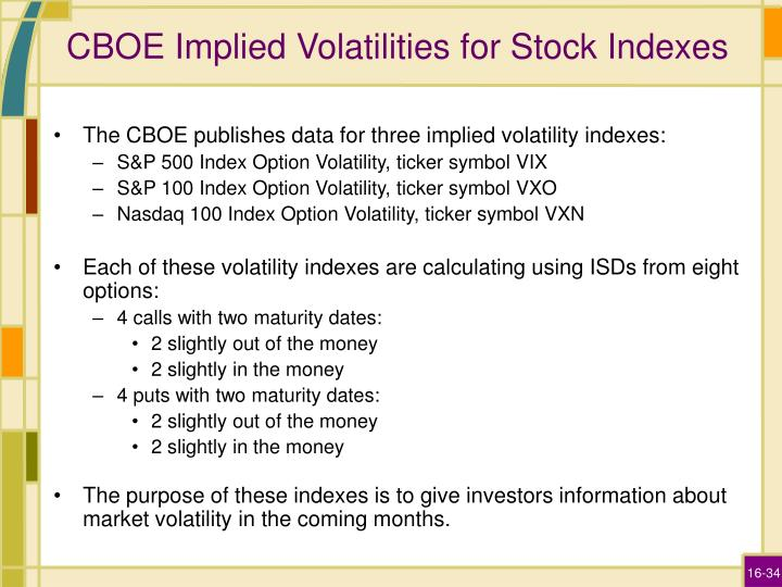 CBOE Implied Volatilities for Stock Indexes