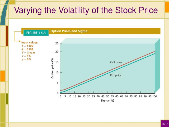 Varying the Volatility of the Stock Price