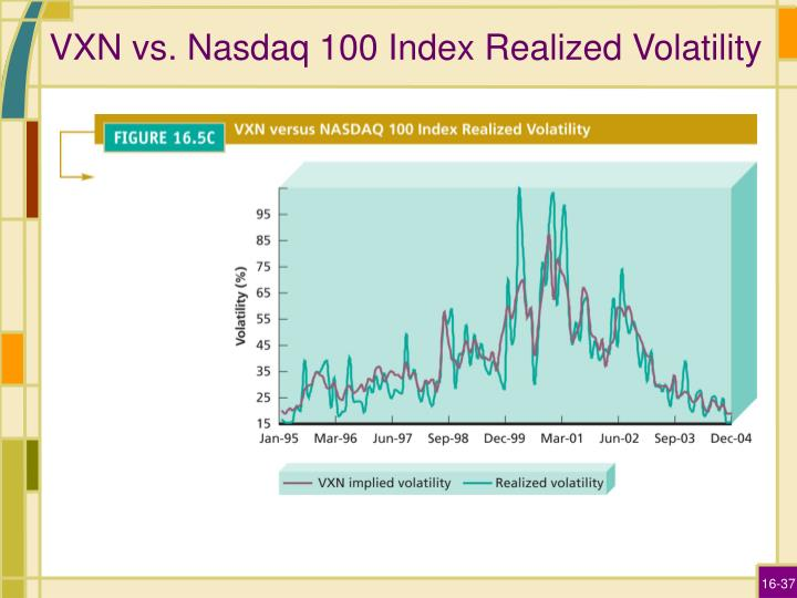 VXN vs. Nasdaq 100 Index Realized Volatility