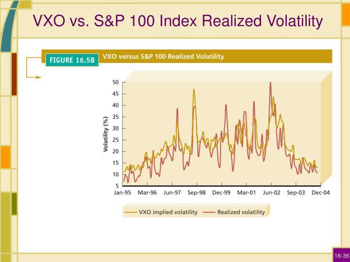 VXO vs. S&P 100 Index Realized Volatility