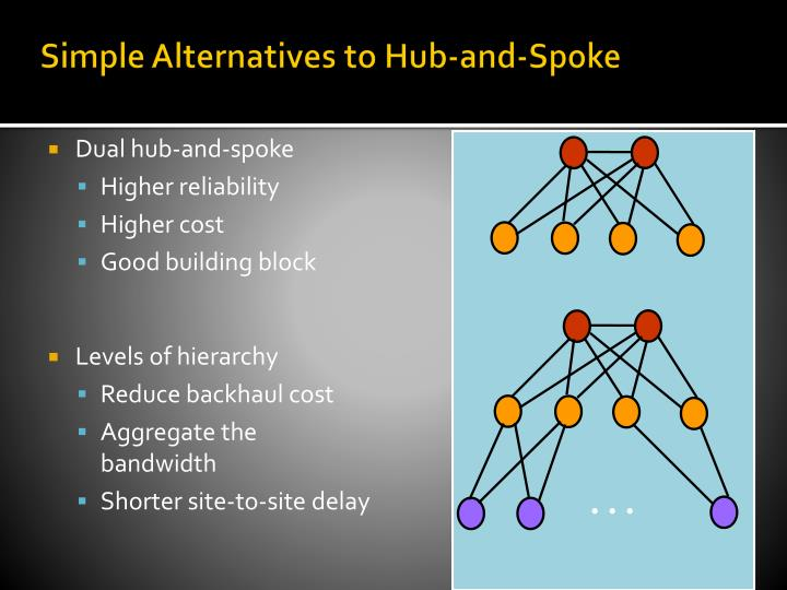 Simple Alternatives to Hub-and-Spoke