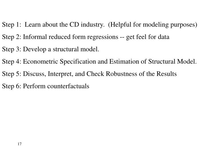 Step 1:  Learn about the CD industry.  (Helpful for modeling purposes)