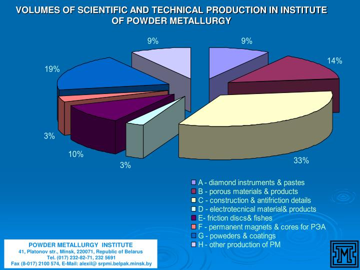 VOLUMES OF SCIENTIFIC AND TECHNICAL PRODUCTION IN INSTITUTE OF POWDER METALLURGY
