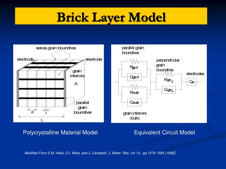 Brick Layer Model