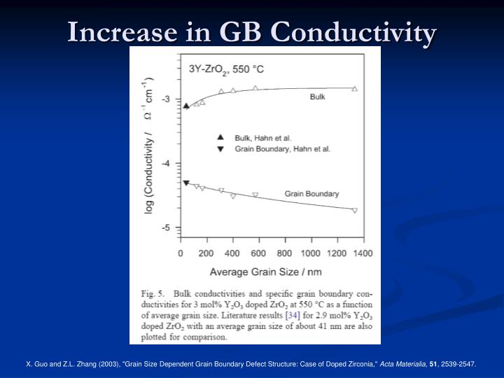 Increase in GB Conductivity