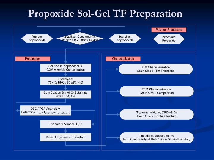 Propoxide Sol-Gel TF Preparation