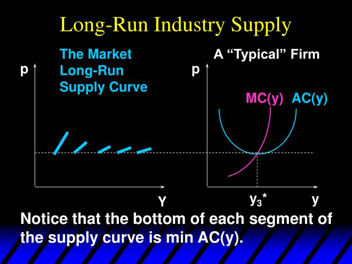 Long-Run Industry Supply