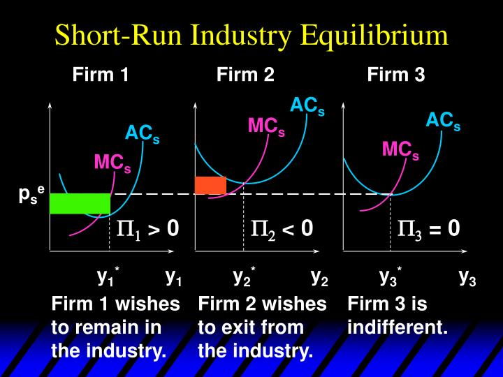 Short-Run Industry Equilibrium
