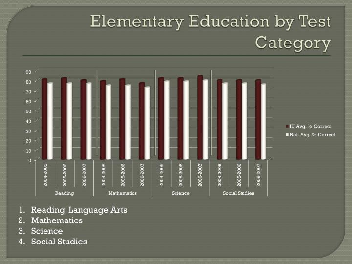 Elementary Education by Test Category