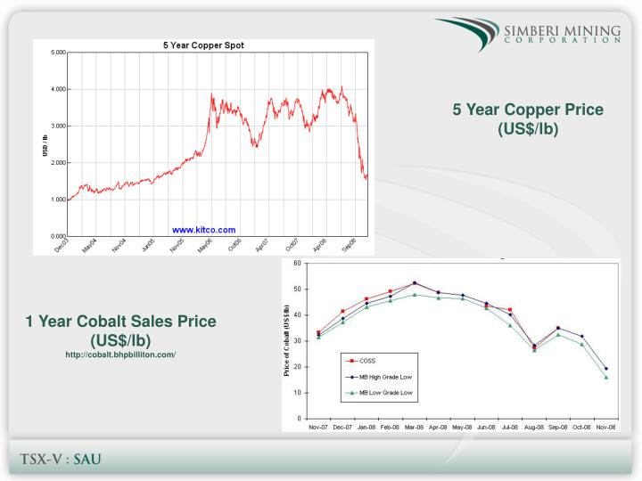 5 Year Copper Price