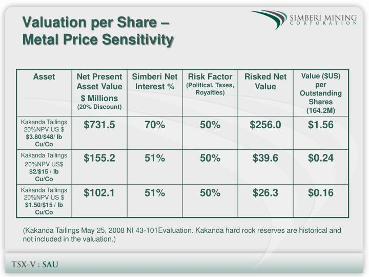 Valuation per Share –