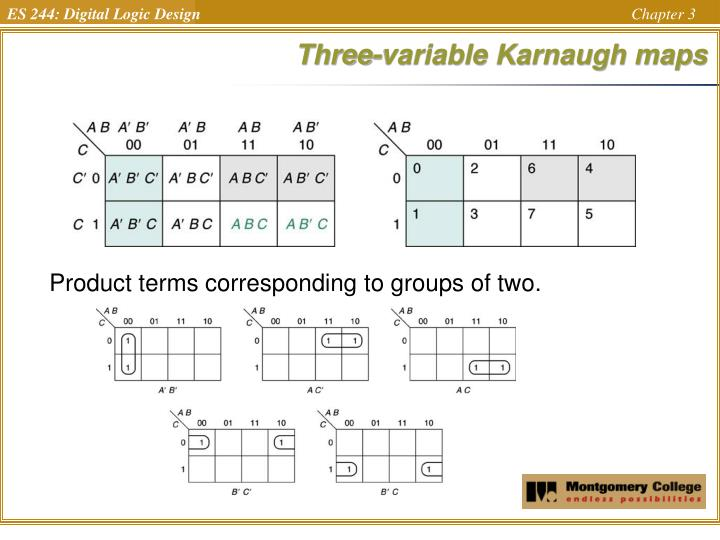 Three-variable Karnaugh maps