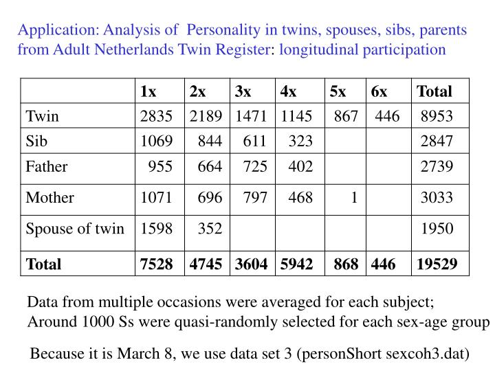 Application: Analysis of  Personality in twins, spouses, sibs,