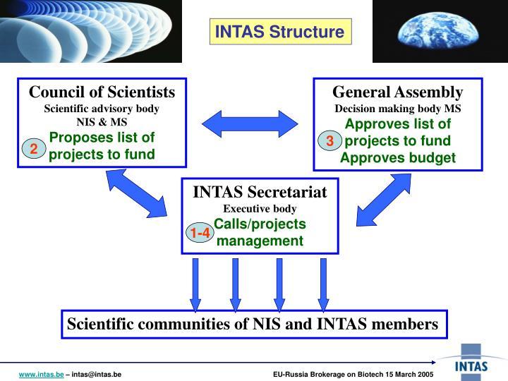 INTAS Structure
