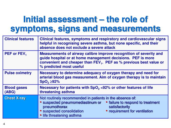 Initial assessment – the role of symptoms, signs and measurements