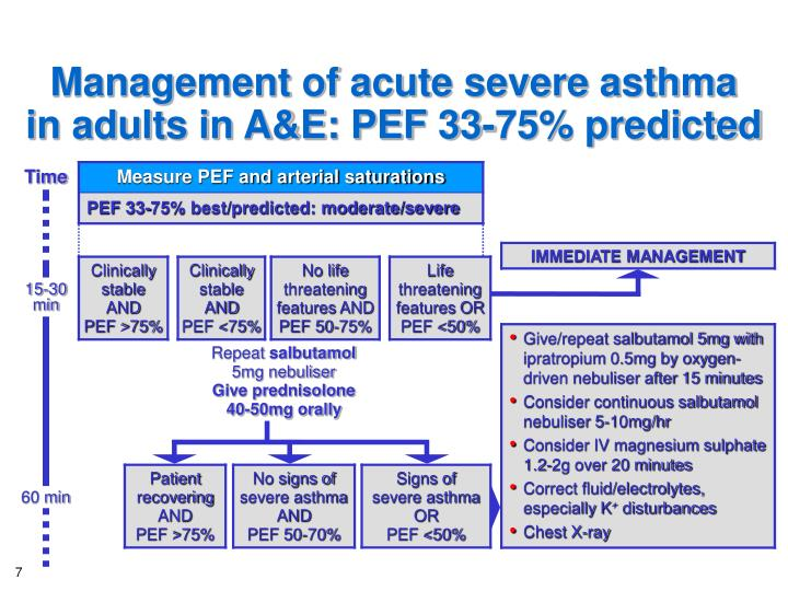 Management of acute severe asthma
