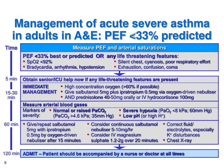 Management of acute severe asthma in adults in A&E: PEF <33% predicted