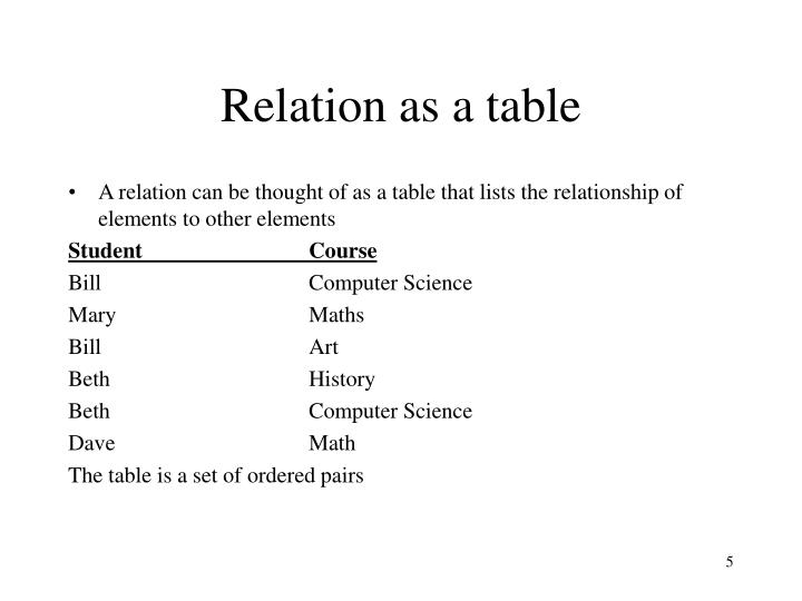 Relation as a table
