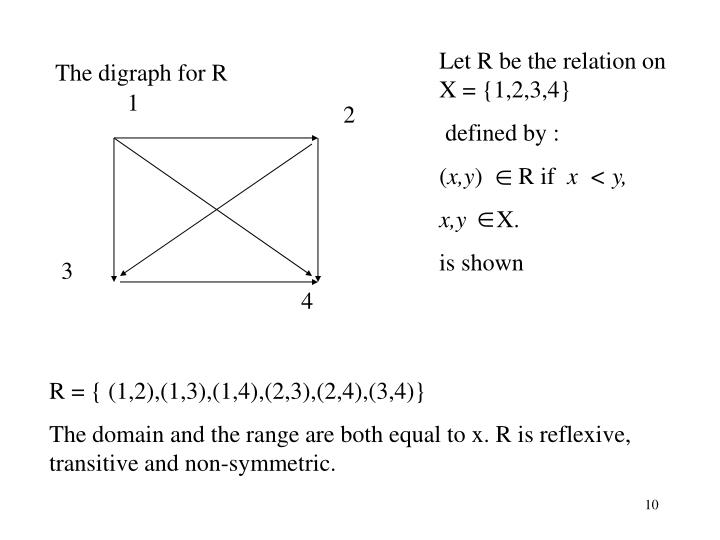 Let R be the relation on X = {1,2,3,4}