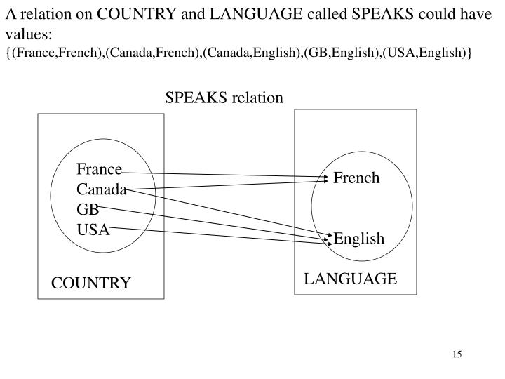 A relation on COUNTRY and LANGUAGE called SPEAKS could have values: