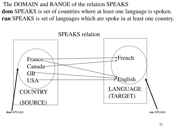 The DOMAIN and RANGE of the relation SPEAKS