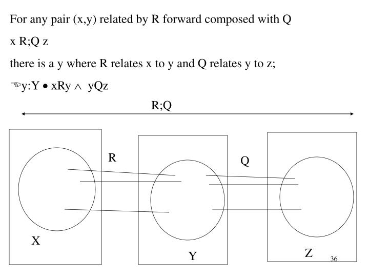 For any pair (x,y) related by R forward composed with Q
