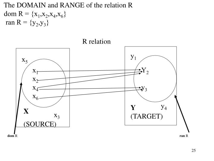 The DOMAIN and RANGE of the relation R