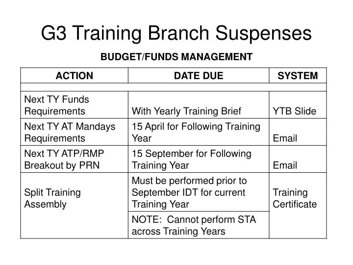 G3 Training Branch Suspenses