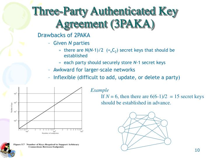 Three-Party Authenticated Key Agreement (3PAKA)