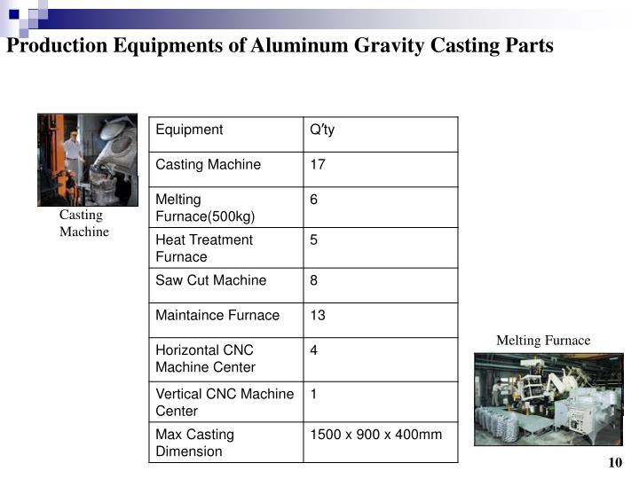Production Equipments of Aluminum Gravity Casting Parts