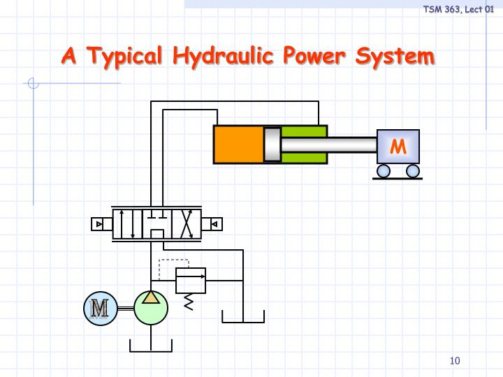 A Typical Hydraulic Power System