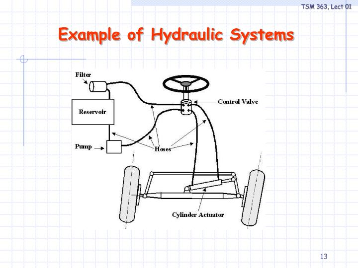 Example of Hydraulic Systems