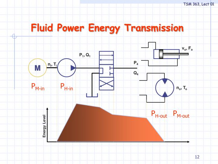 Fluid Power Energy Transmission