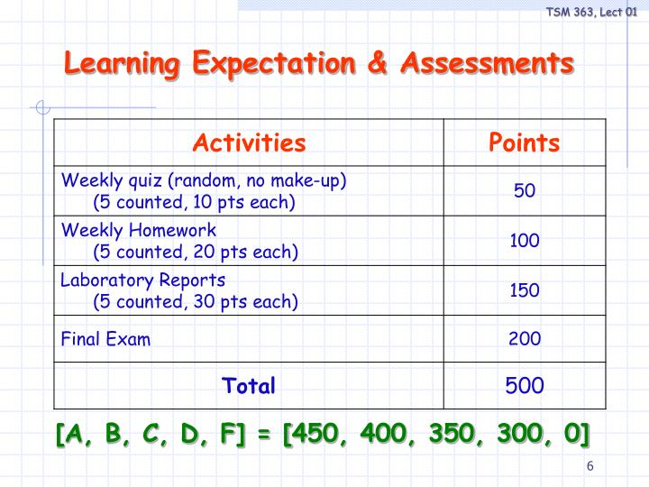Learning Expectation & Assessments