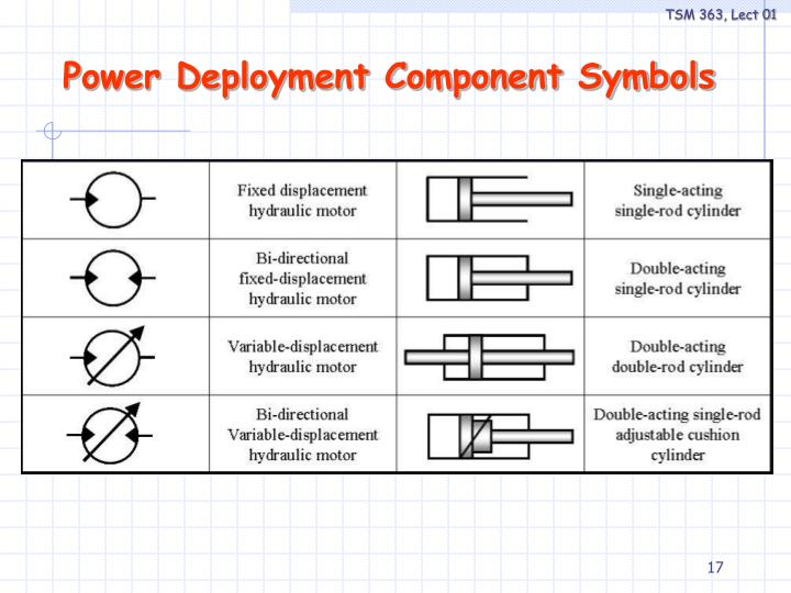 Power Deployment Component Symbols