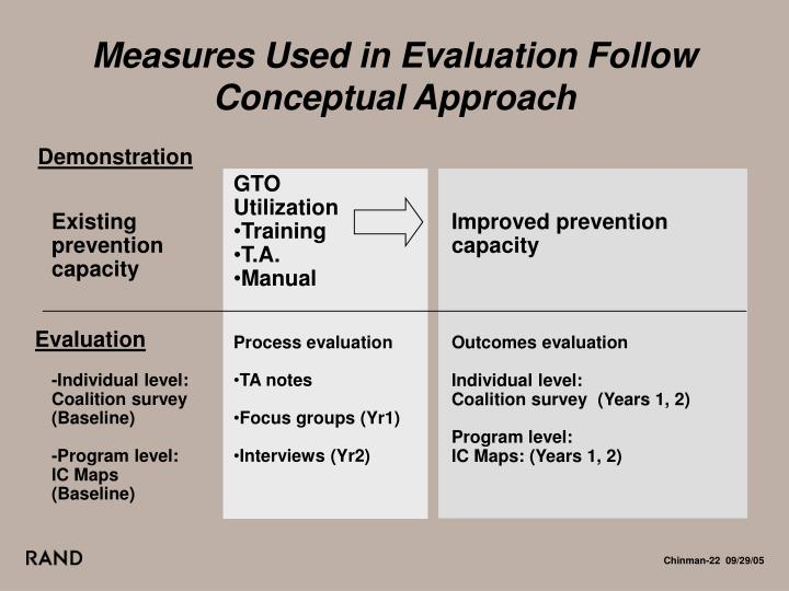 Measures Used in Evaluation Follow Conceptual Approach