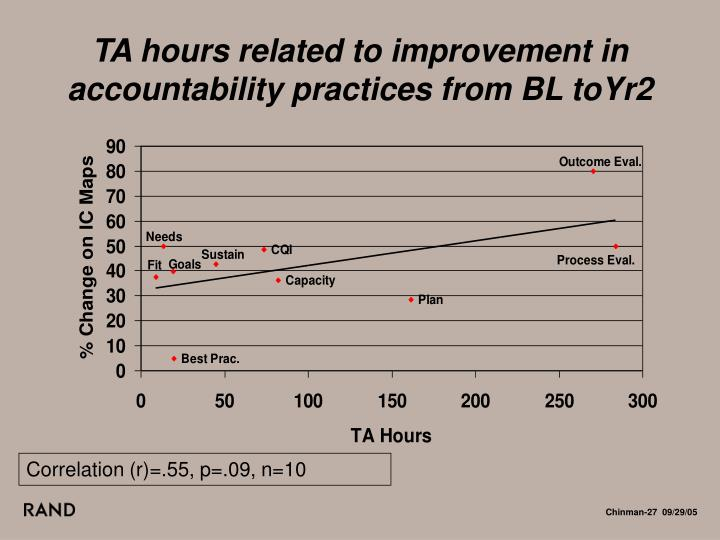 TA hours related to improvement in accountability practices from BL toYr2