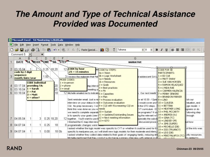 The Amount and Type of Technical Assistance Provided was Documented