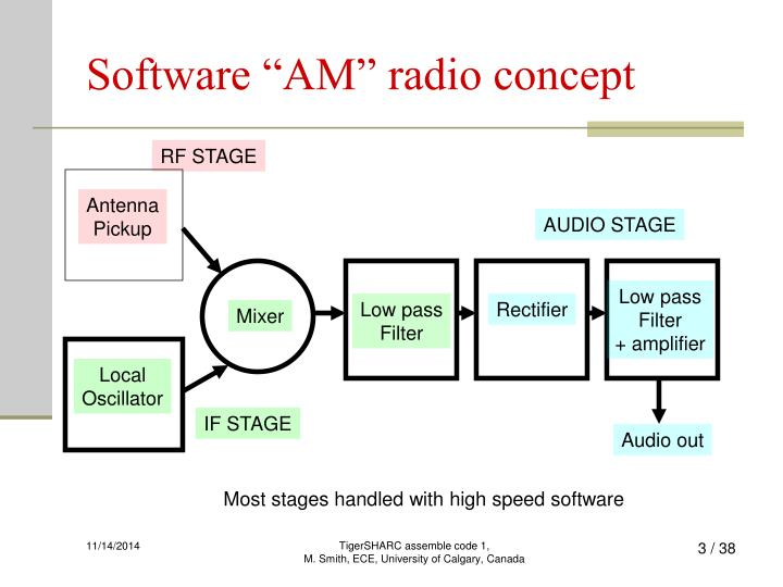 Software am radio concept