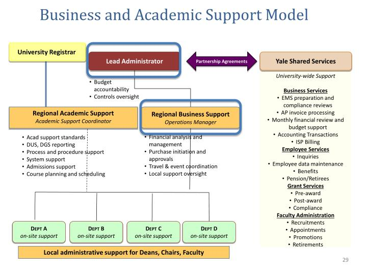 Business and Academic Support Model