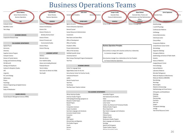 Business Operations Teams