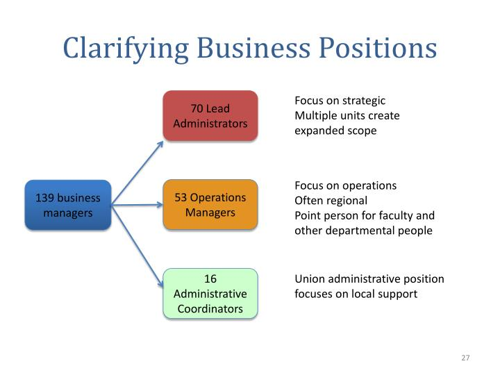Clarifying Business Positions