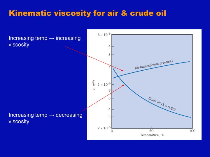 Kinematic viscosity for air & crude oil