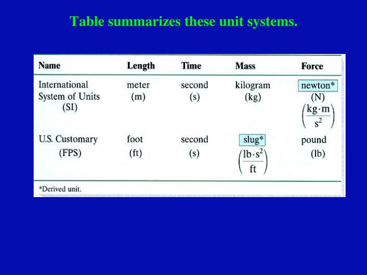 Table summarizes these unit systems.