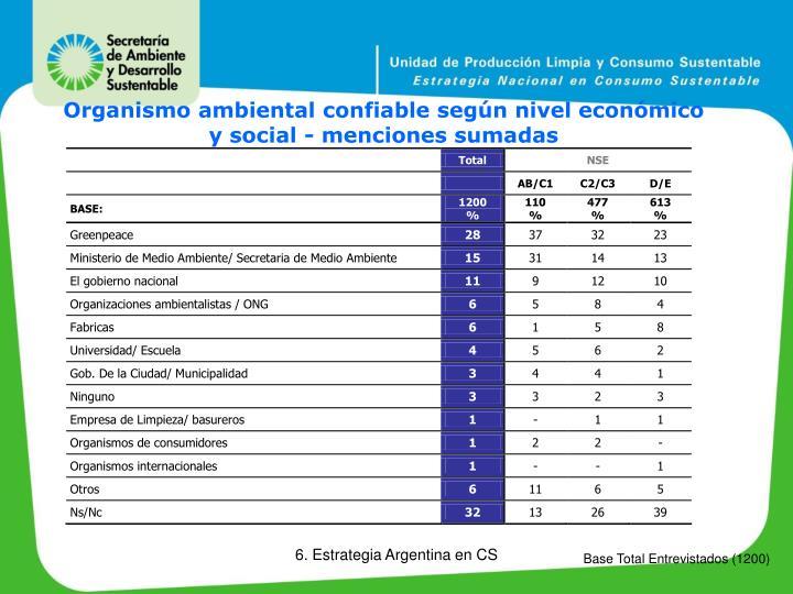 Organismo ambiental confiable según nivel económico y social - menciones sumadas