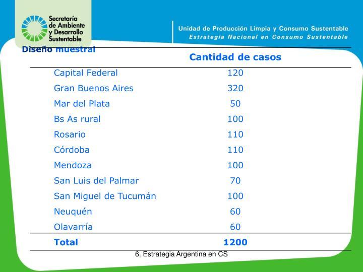 Cantidad de casos